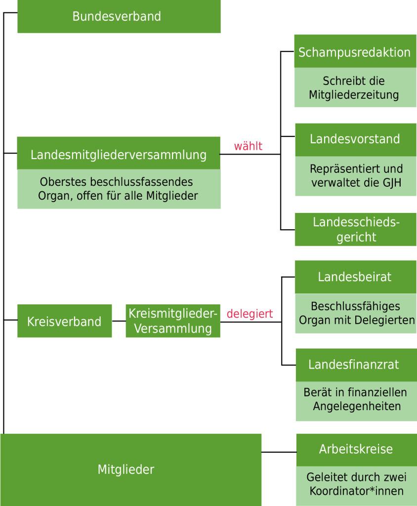 Struktur GJH